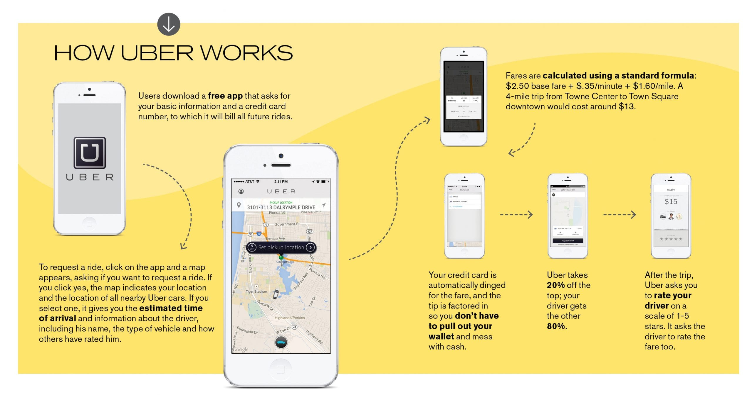 Uber Consolidates Its Power By Putting People Strategy First